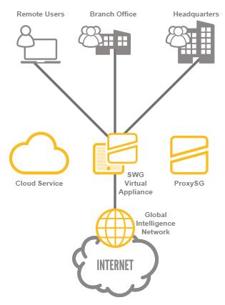 Funktionsweise Symantec Web Gateway