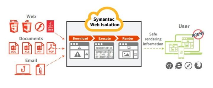 Symantec Web Isolation Funktionsweise
