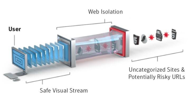 Symantec Web Isolation Vorteile