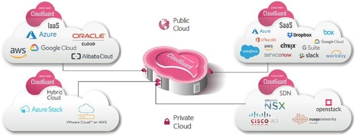 Check Point Cloud Guard Vorteile