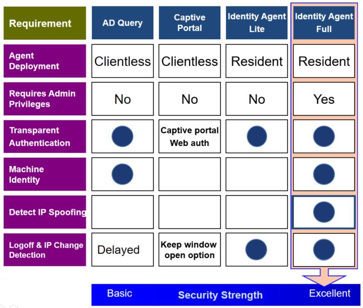 Check Point Identity Awareness Vorteile