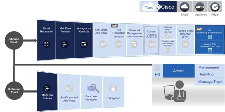 Cisco E-Mail Security Overview