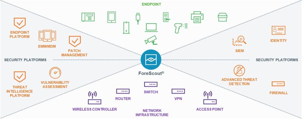 ForeScout Anwendungsbereiche