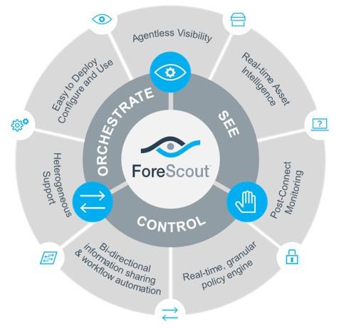 ForeScout Komponenten