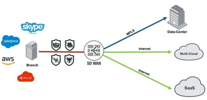 Fortinet Secure SD-WAN Vorteile