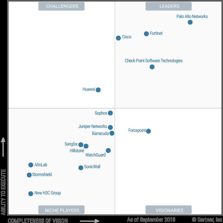 Gartner Quadrant Enterprise Network Firewalls