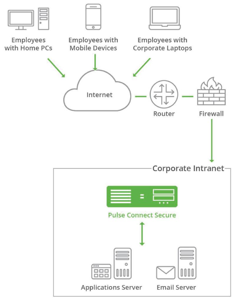 Pulse Secure VPN Access