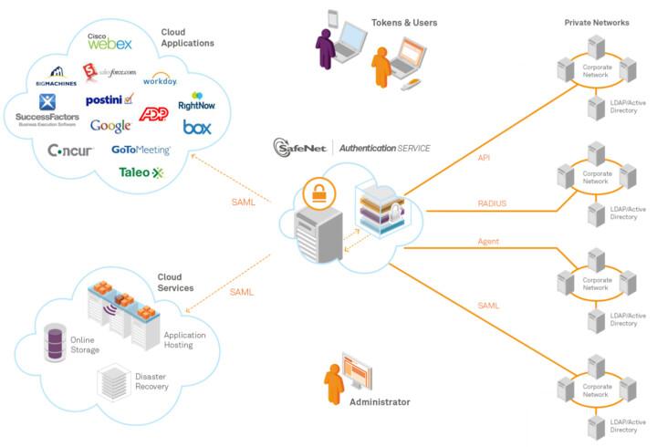 SafeNet Authentication Service
