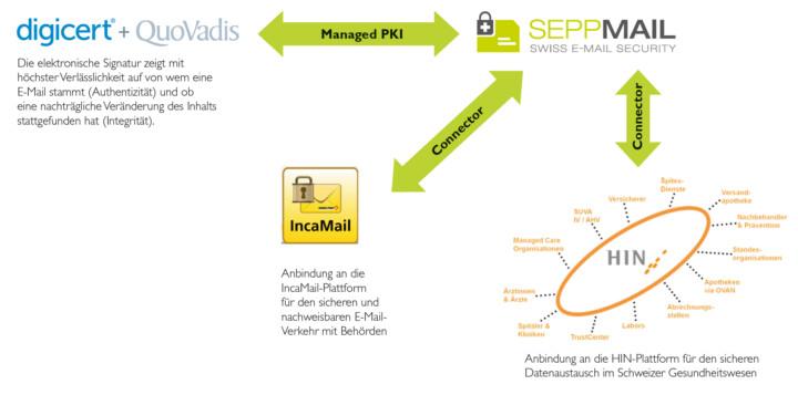 SEPPmail Ökosystem
