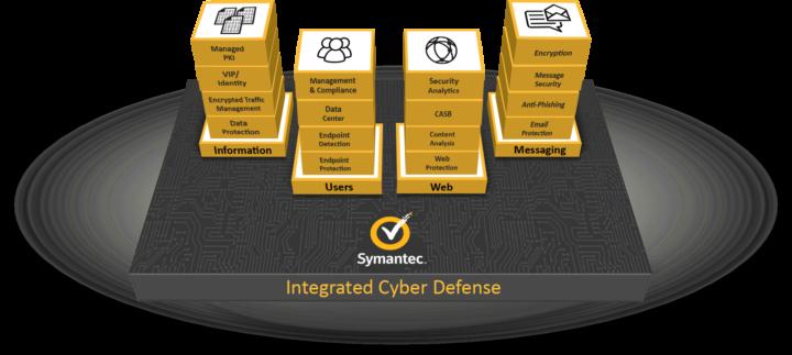 Symantec Cyber Defense Portfolio