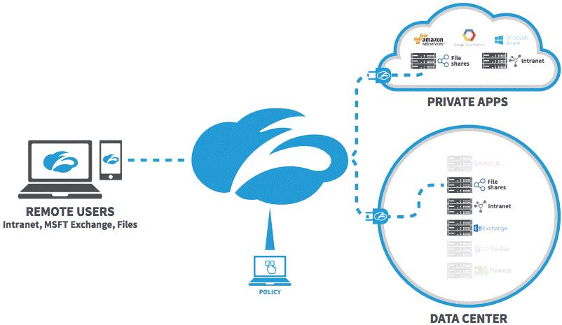 Zscaler Private Access Grafik
