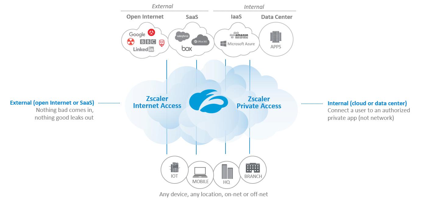 Zscaler Access