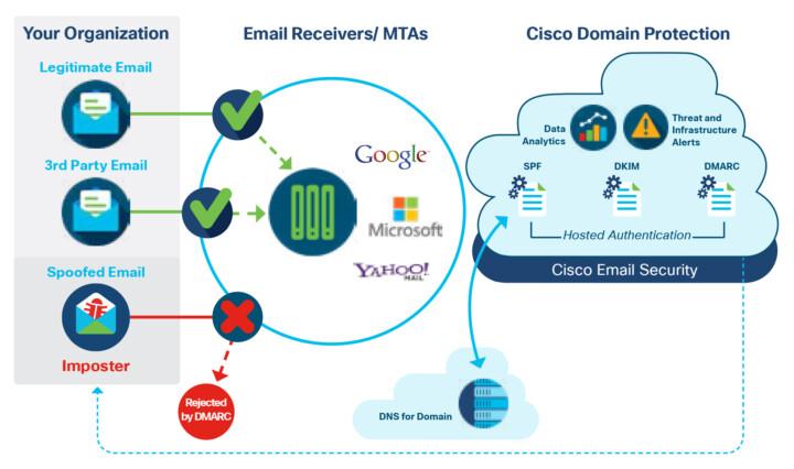 Cisco Domain Protection