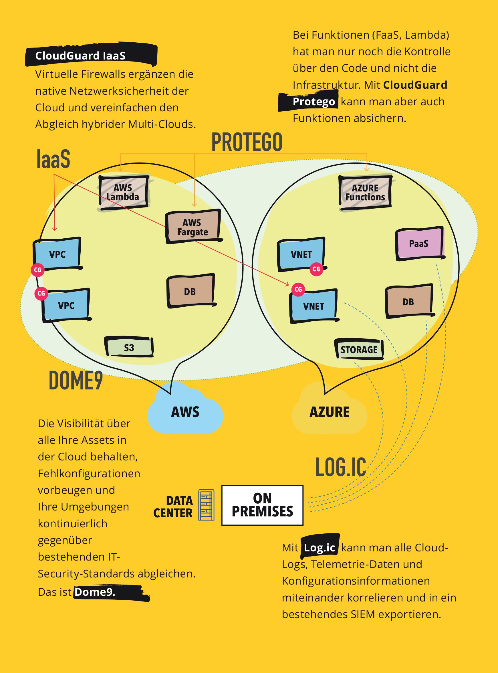 Check Point Cloud Hacking Event – Übersicht