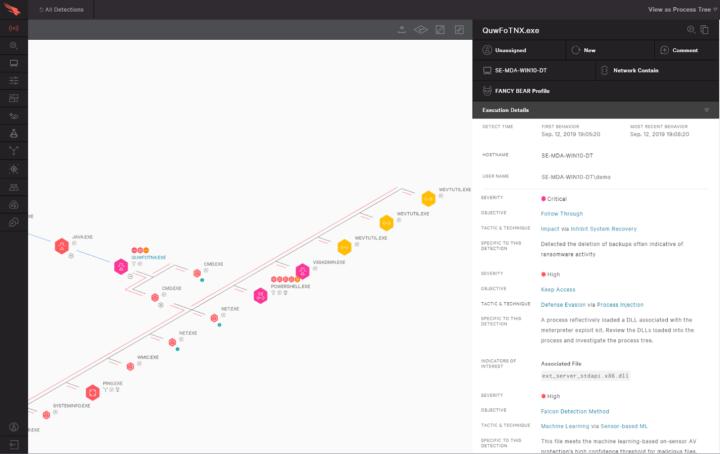 CrowdStrike EDR Process Tree