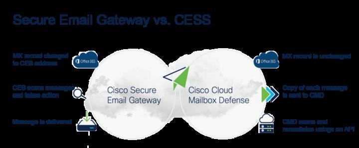 Secure Email Gateway vs. CESS