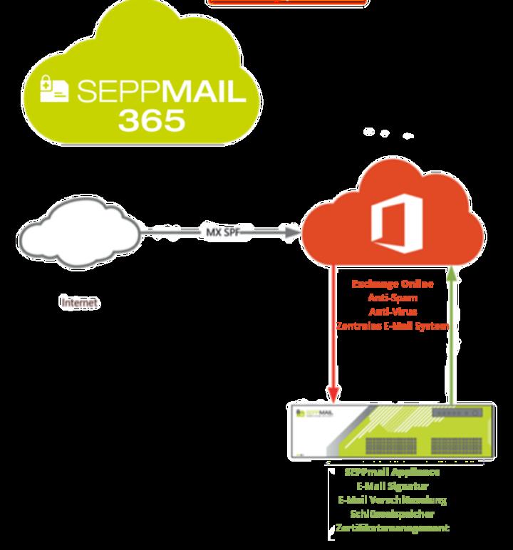 SEPPmaiil in Office 365