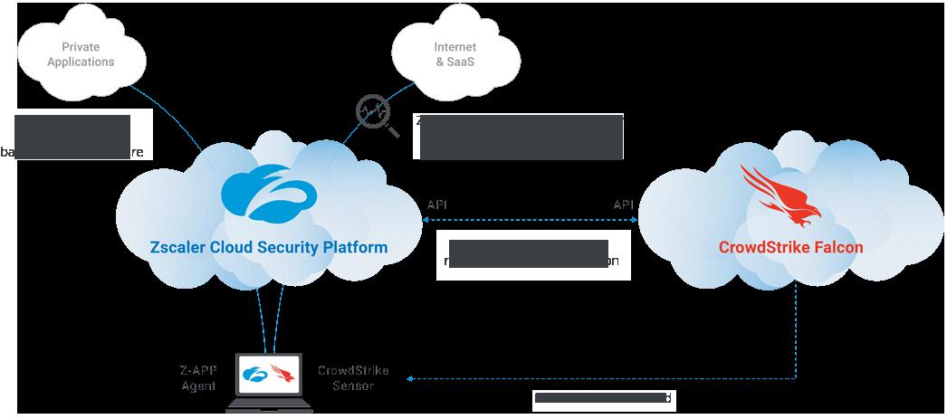 Zscaler Cloud Security Platform CrowdStrike Falcon