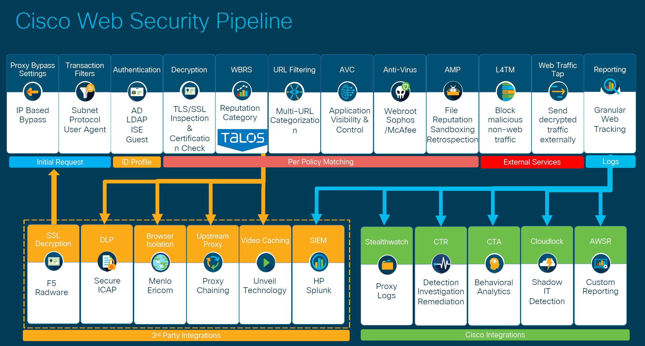 Cisco Web Security Pipeline