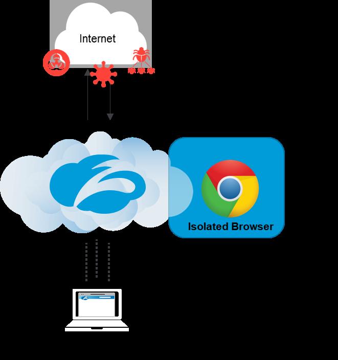 malware-isolation-zscaler-isolation