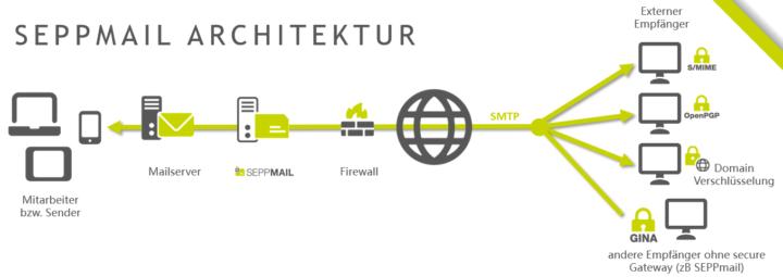 seppmail-architektur-3