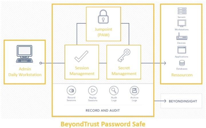 beyondtrust-password-safe